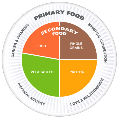 Primary & Secondary Food